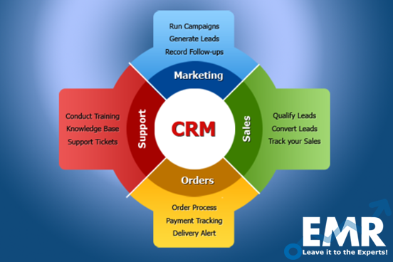 Customer Relationship Management (CRM) Market