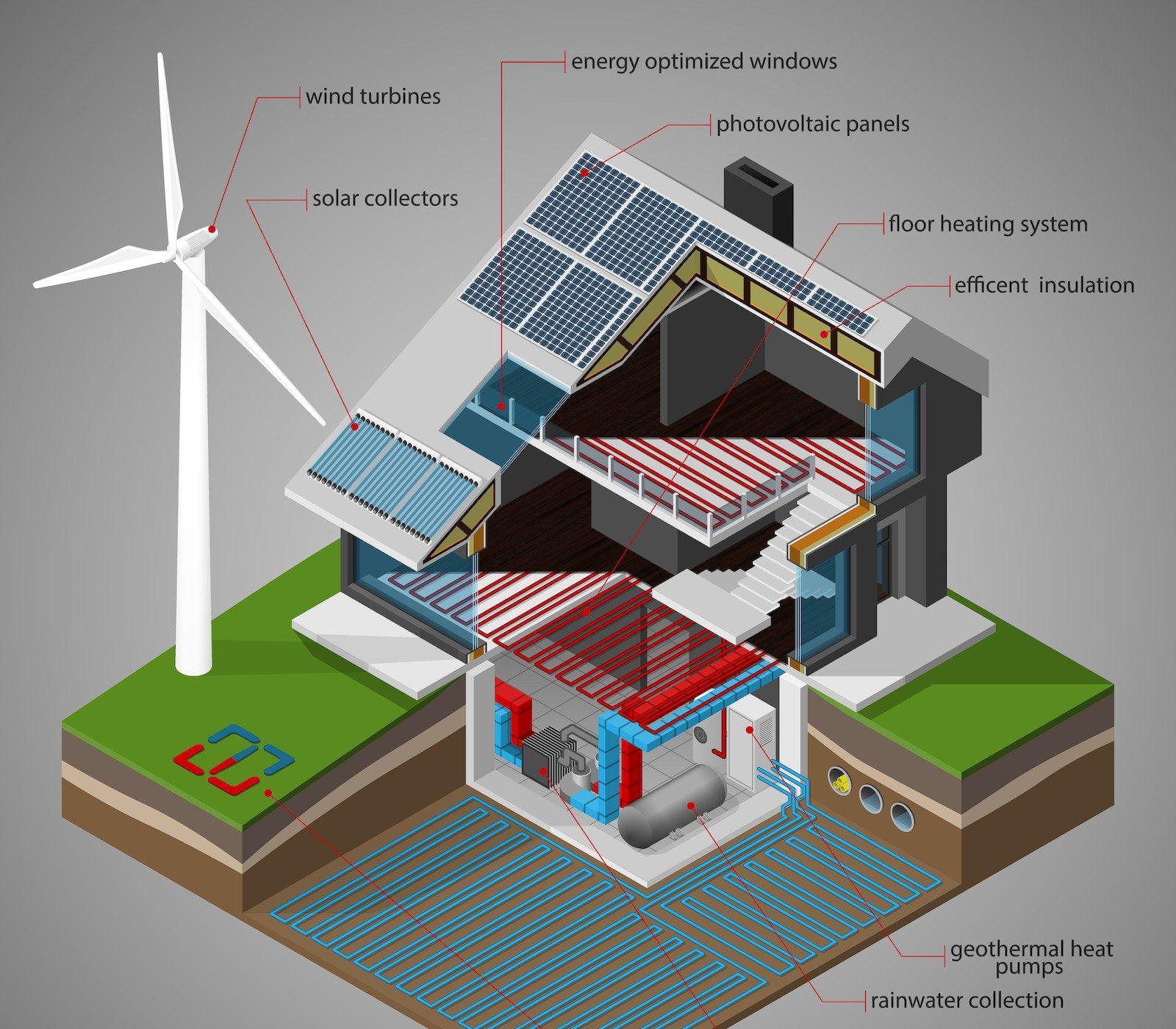 net-zero energy building